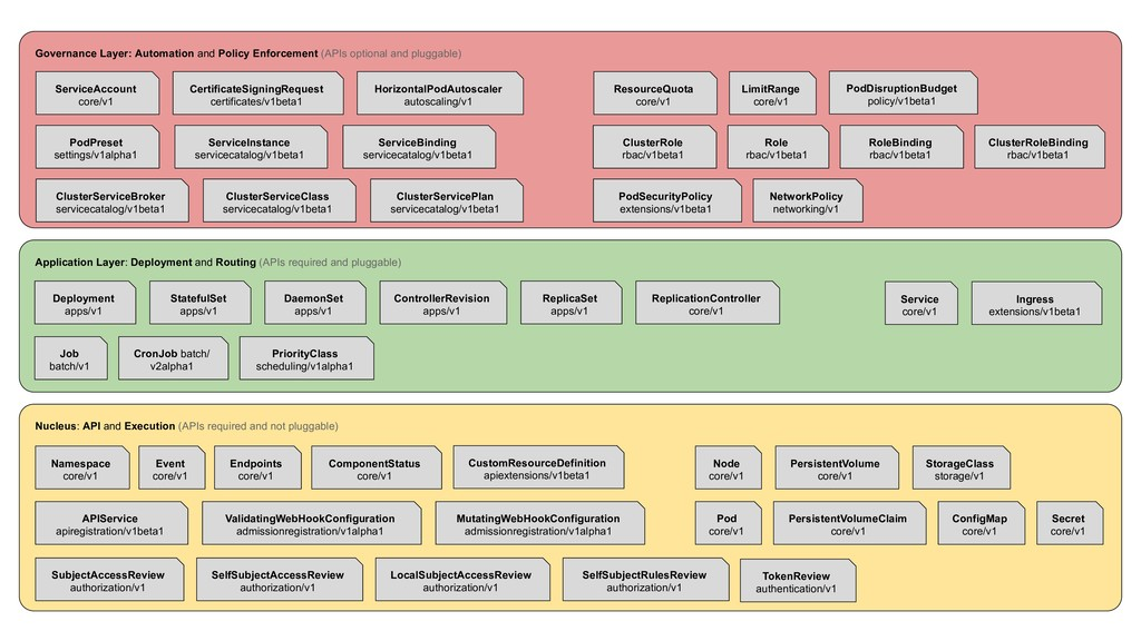Governance Layer: Automation and Policy Enforce...