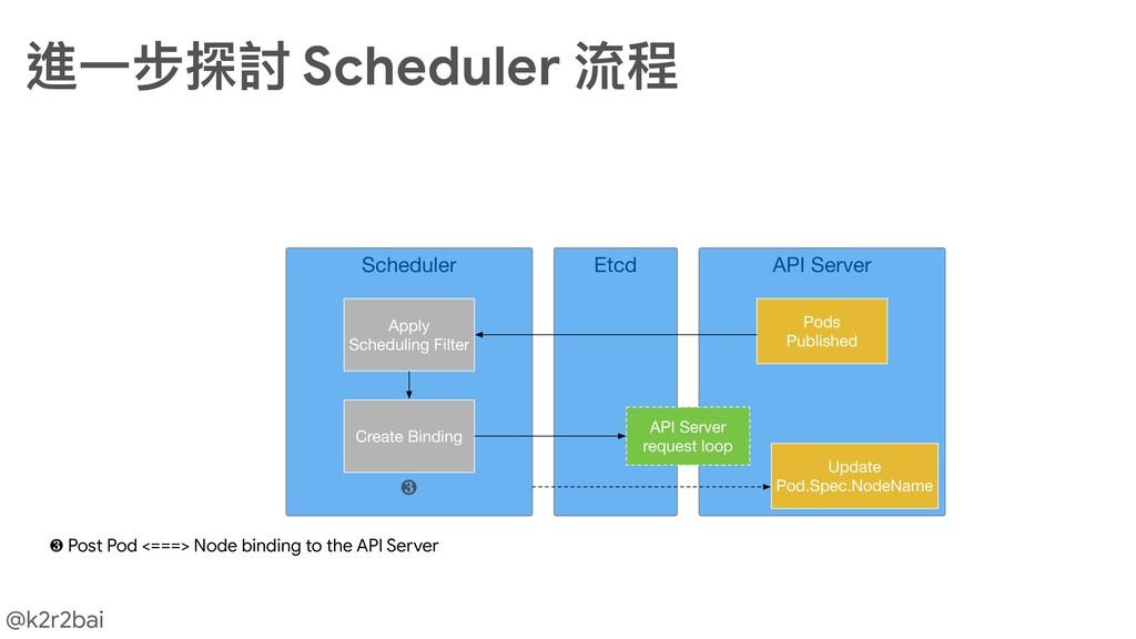 @k2r2bai 進⼀一步探討 Scheduler 流程 ❸ ❸ Post Pod <===>...