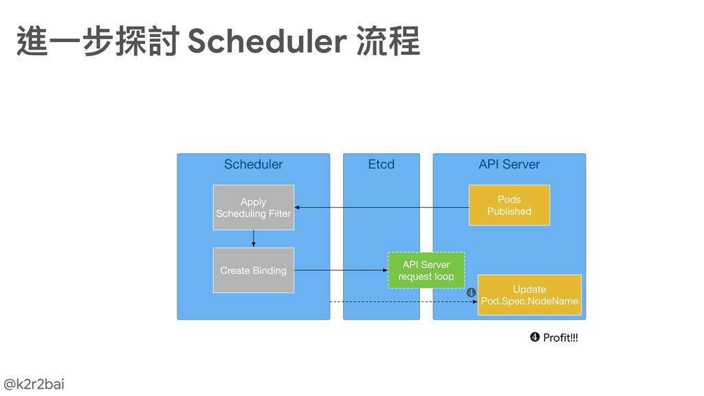 @k2r2bai 進⼀一步探討 Scheduler 流程 ❹ ❹ Profit!!!