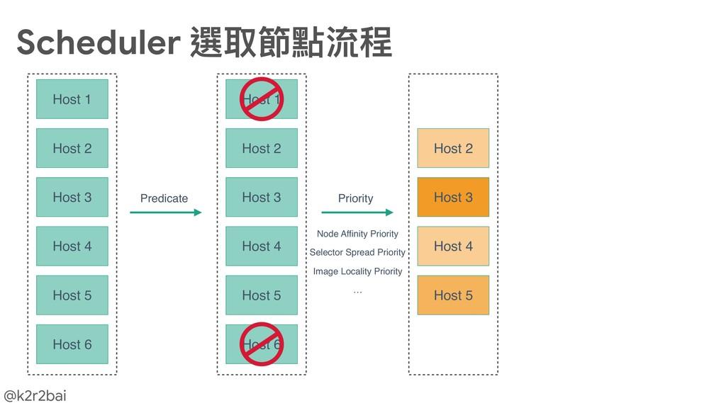 @k2r2bai Scheduler 選取節點流程 Host 1 Host 2 Host 3 ...