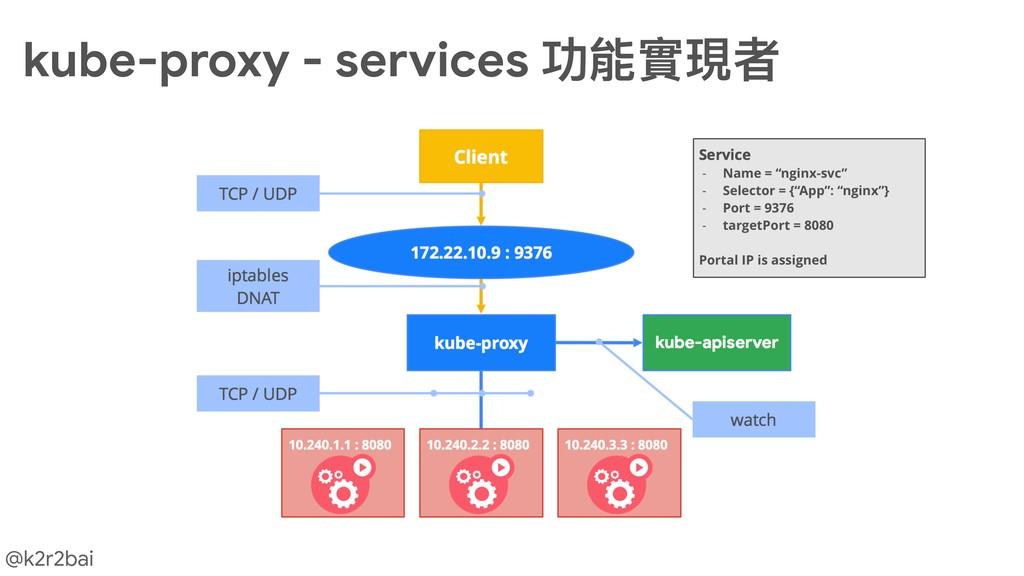 @k2r2bai kube-proxy - services 功能實現者