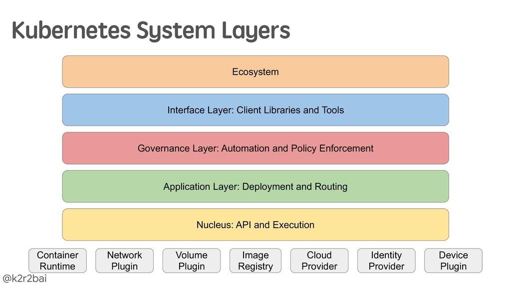 @k2r2bai Kubernetes System Layers Nucleus: API ...