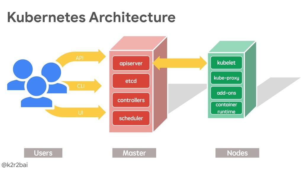 @k2r2bai Kubernetes Architecture UI CLI API Use...