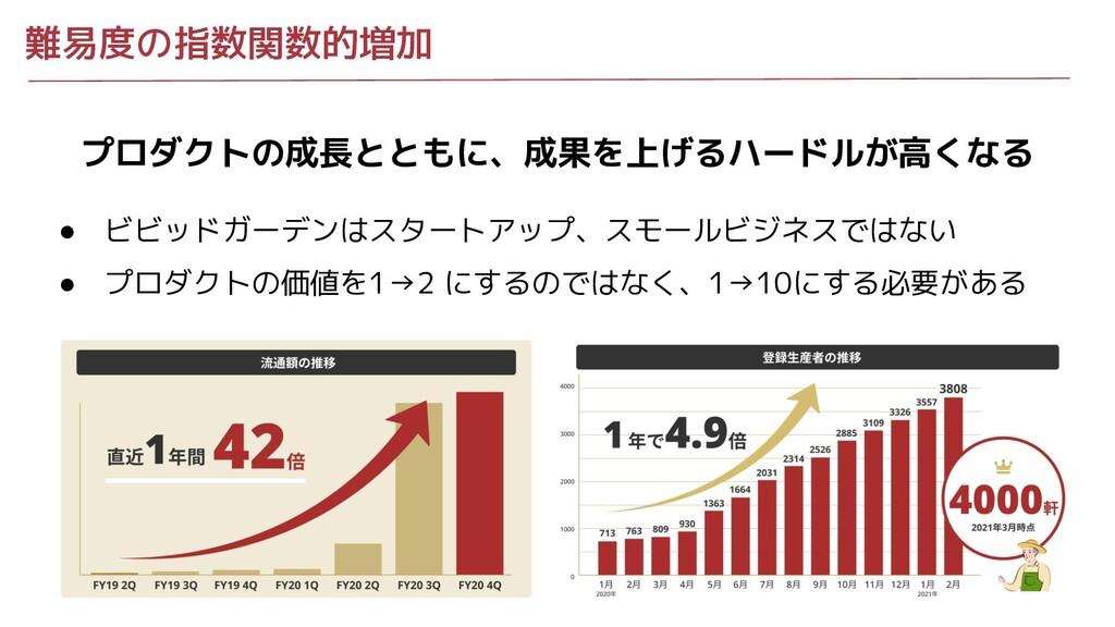 難易度の指数関数的増加 プロダクトの成長とともに、成果を上げるハードルが高くなる ● ビビッド...