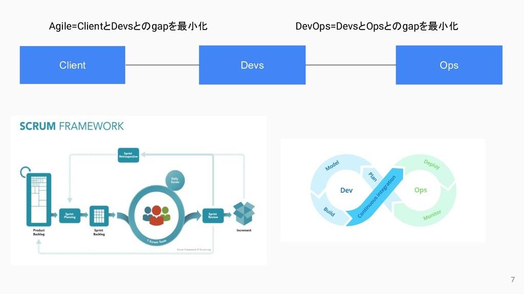 Client Devs Ops Agile=ClientとDevsとのgapを最小化 DevO...
