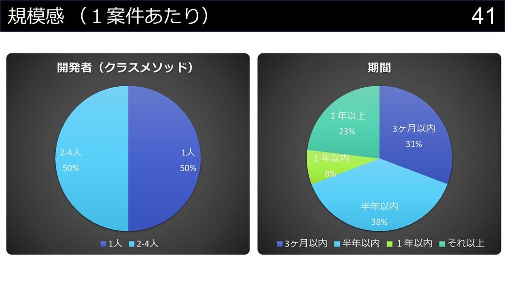 41 規模感 (1案件あたり) 1⼈ 50% 2-4⼈ 50% 開発者(クラスメソッド) 1⼈...