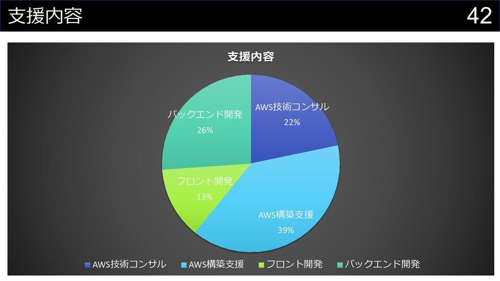 42 ⽀援内容 AWS技術コンサル 22% AWS構築⽀援 39% フロント開発 13% バッ...