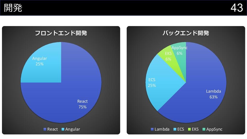 43 開発 React 75% Angular 25% フロントエンド開発 React Ang...