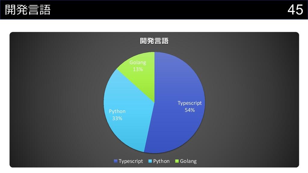 45 開発⾔語 Typescript 54% Python 33% Golang 13% 開発...