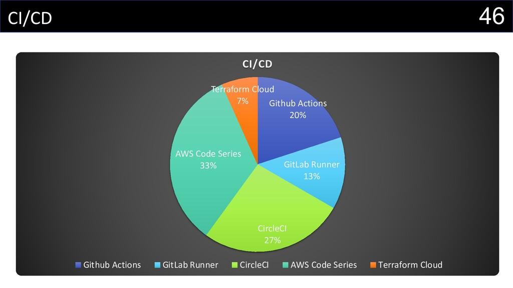46 CI/CD Github Actions 20% GitLab Runner 13% C...