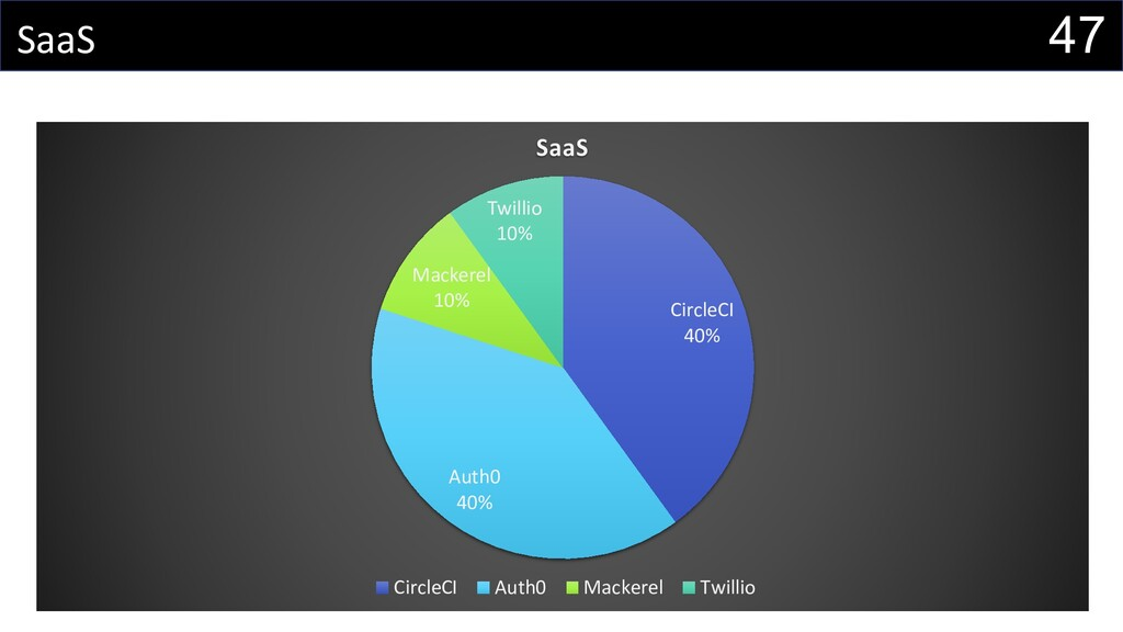 47 SaaS CircleCI 40% Auth0 40% Mackerel 10% Twi...