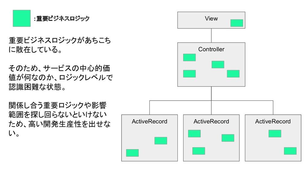 View Controller ActiveRecord ActiveRecord Activ...