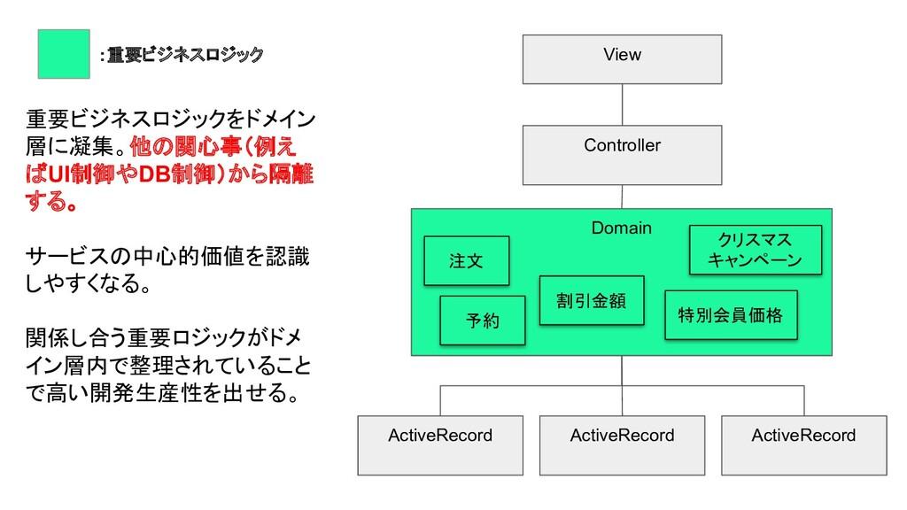 View Controller ActiveRecord Domain ActiveRecor...