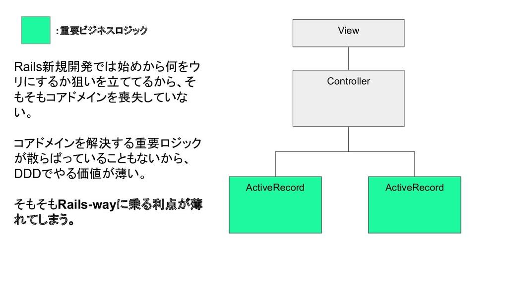 View Controller ActiveRecord ActiveRecord :重要ビジ...