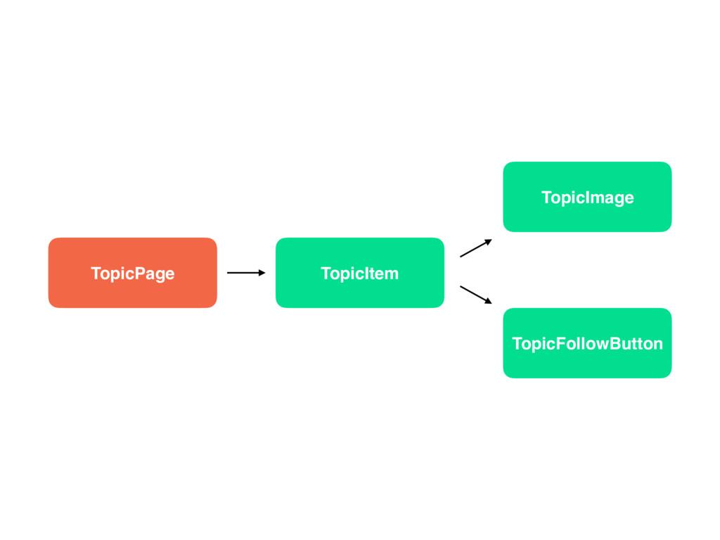 TopicPage TopicItem TopicImage TopicFollowButton