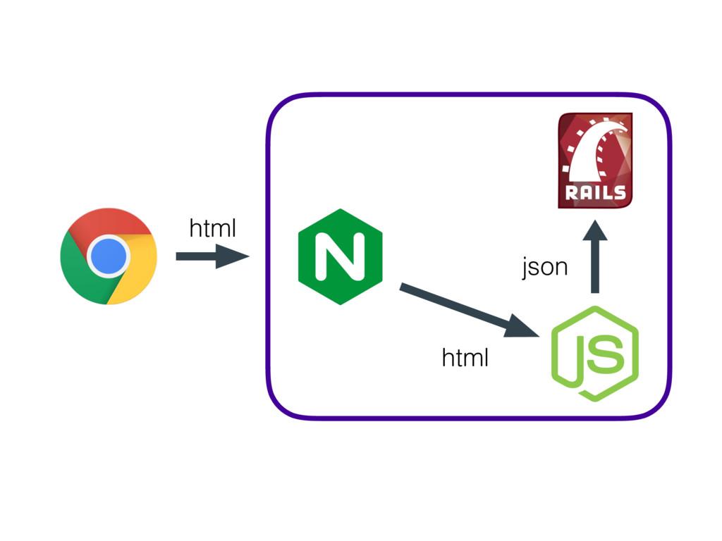 html html json
