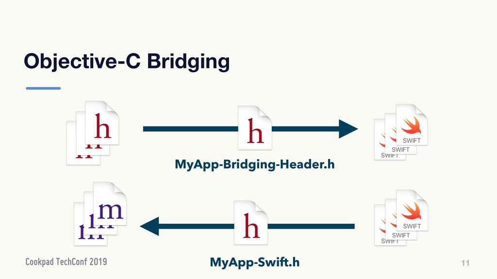 Objective-C Bridging 11 11 MyApp-Bridging-Heade...