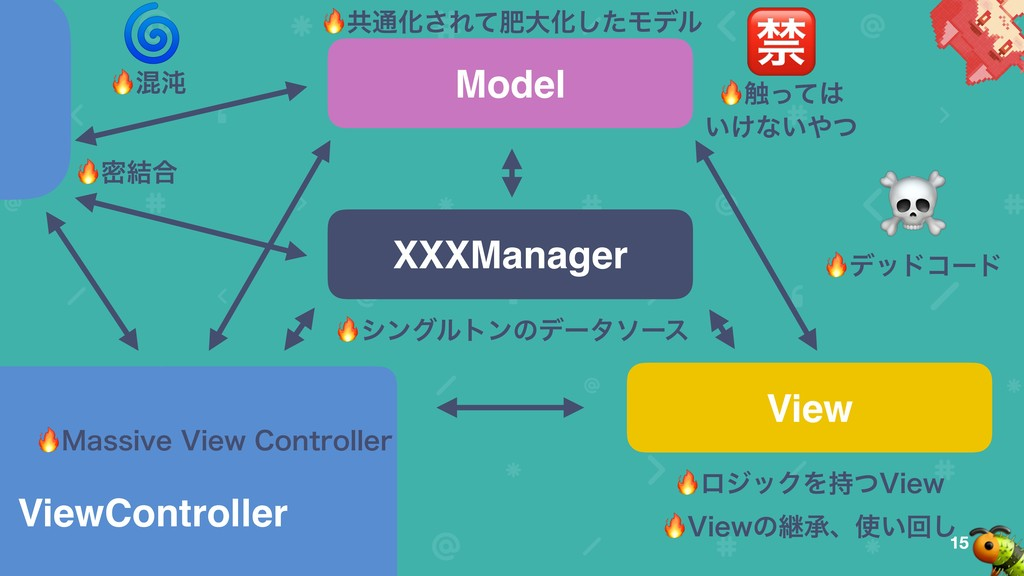 15 View Model ViewController ϩδοΫΛ࣋ͭ7JFX XXXMan...