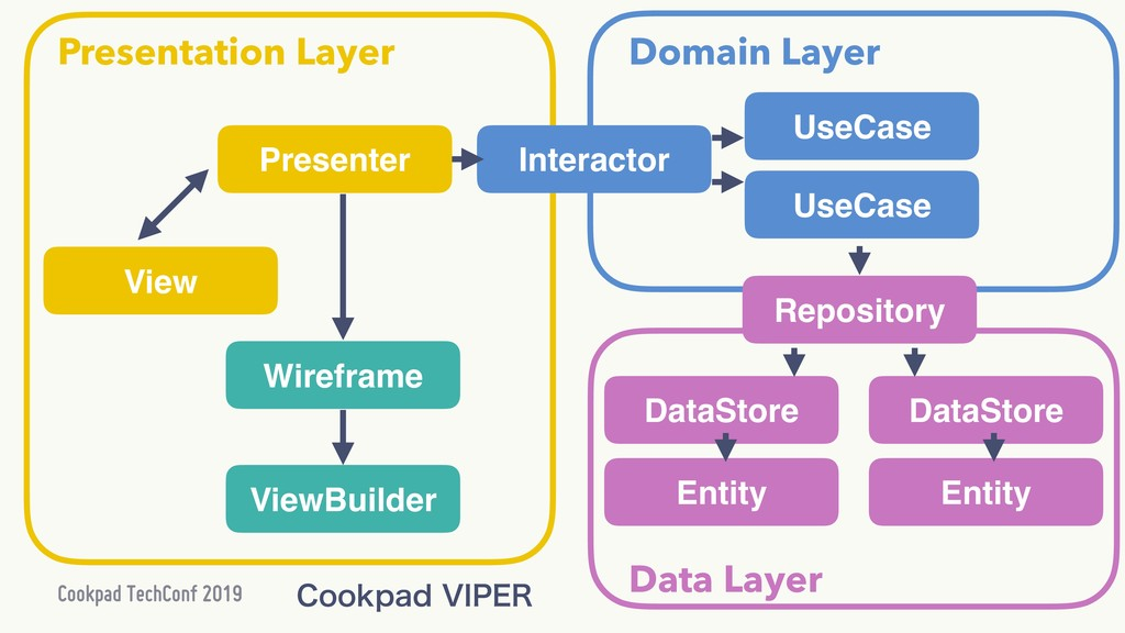 DataStore UseCase Presenter ViewBuilder View Wi...