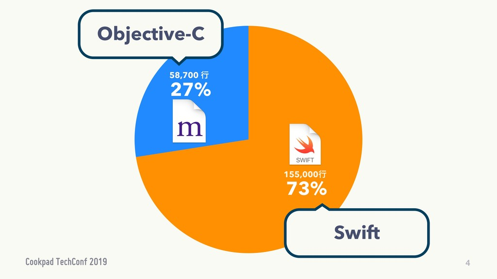 4 27% 73% 155,000ߦ 58,700 ߦ Objective-C Swift