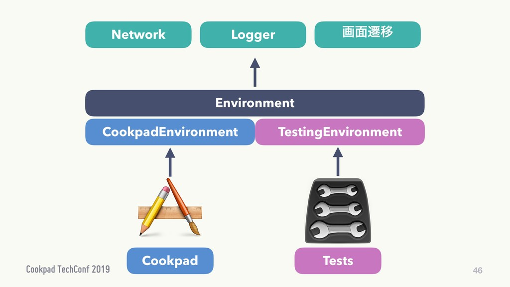 46 Environment CookpadEnvironment TestingEnviro...