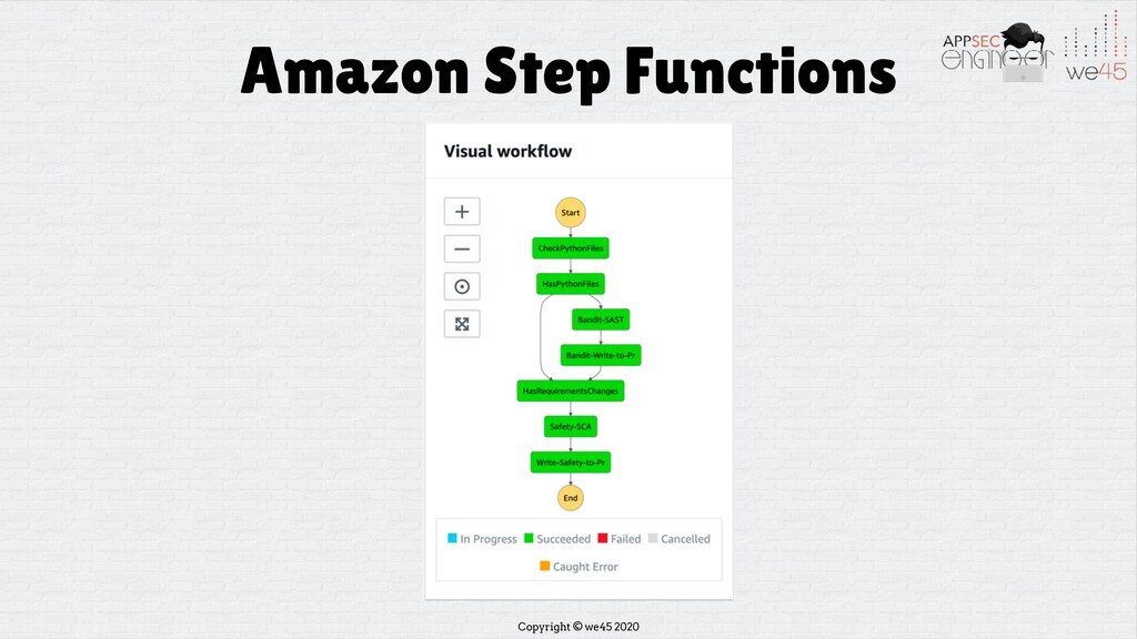 Copyright © we45 2020 Amazon Step Functions