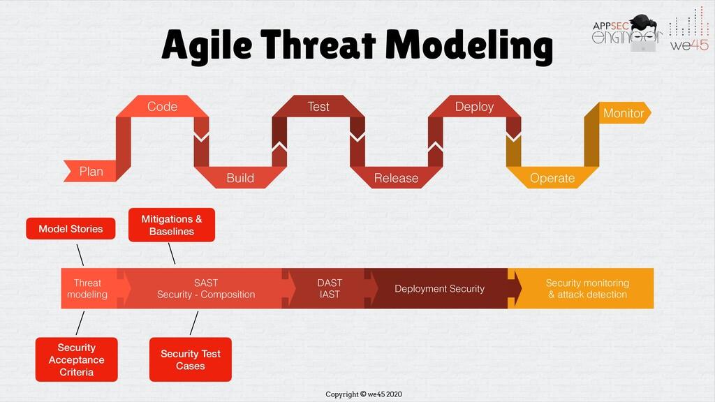 Copyright © we45 2020 Agile Threat Modeling Pla...