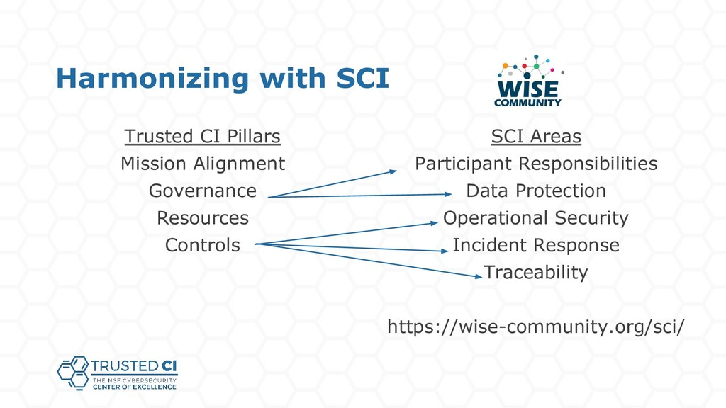 Harmonizing with SCI Trusted CI Pillars Mission...