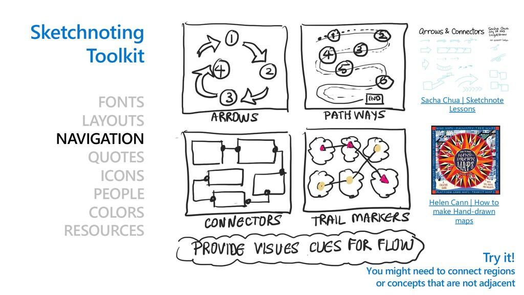 Sketchnoting Toolkit FONTS LAYOUTS NAVIGATION Q...