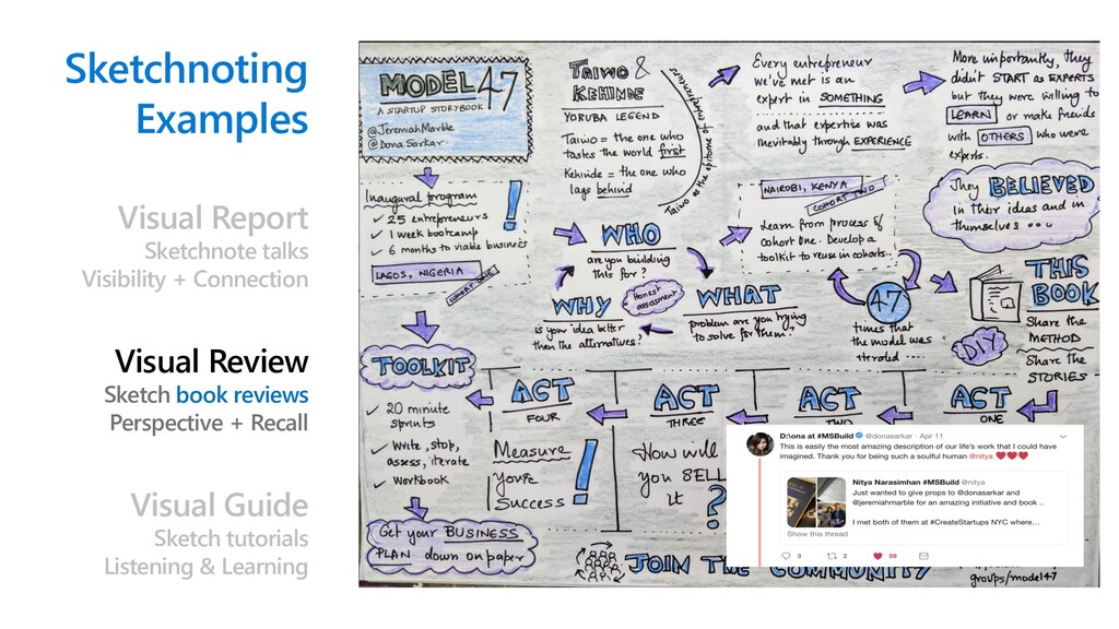 Sketchnoting Examples Visual Report Sketchnote ...