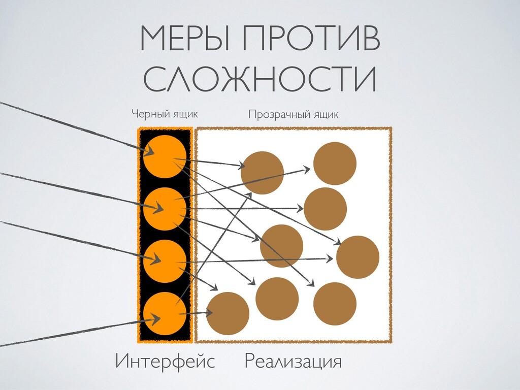 МЕРЫ ПРОТИВ СЛОЖНОСТИ Интерфейс Реализация Проз...