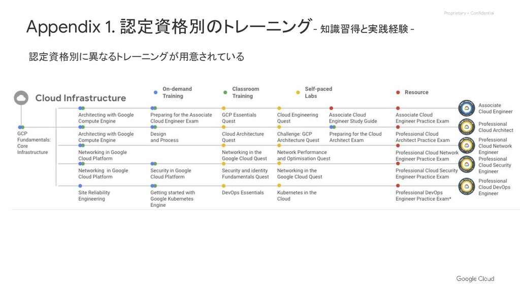 Proprietary + Confidential Appendix 1. 認定資格別のトレ...