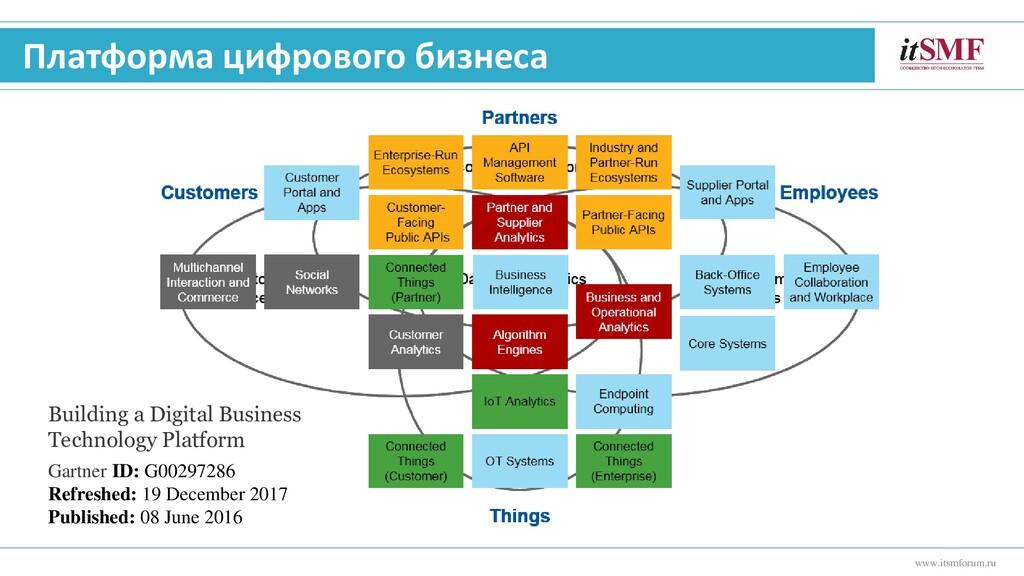 Платформа цифрового бизнеса www.itsmforum.ru Bu...