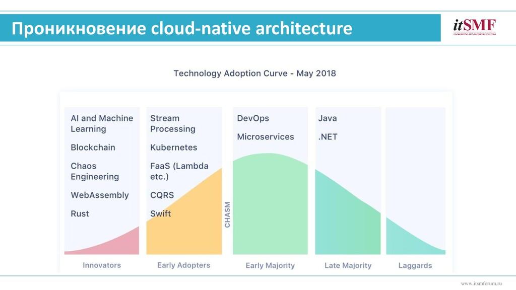 Проникновение cloud-native architecture www.its...
