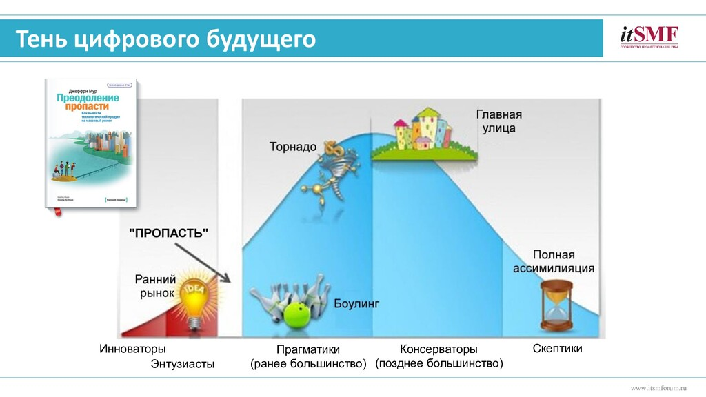 Тень цифрового будущего www.itsmforum.ru Иннова...