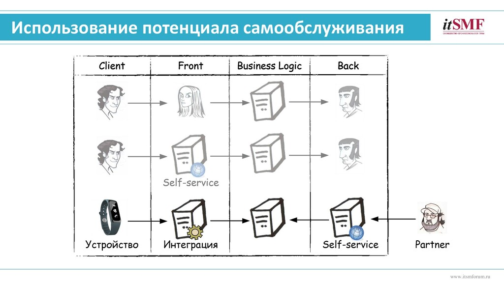 Использование потенциала самообслуживания www.i...