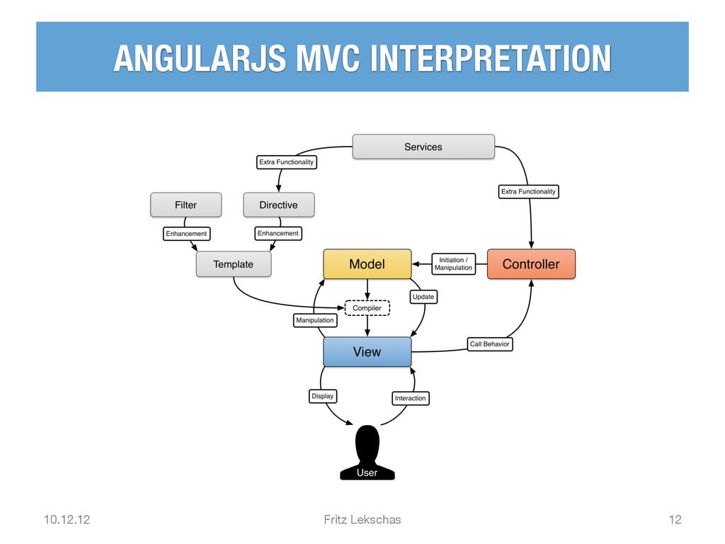 ANGULARJS MVC INTERPRETATION 10.12.12 Fritz L...