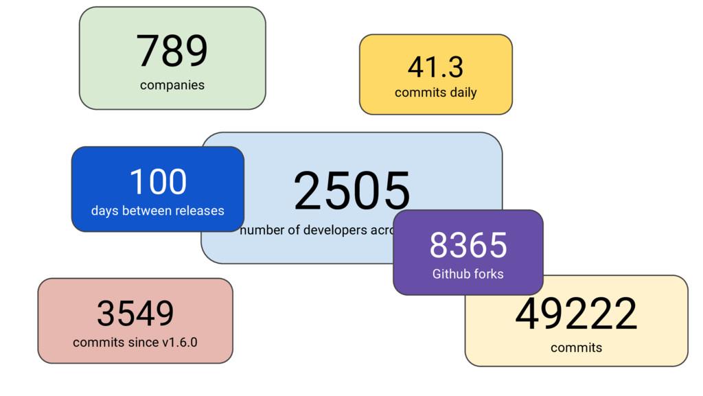 Google Cloud Platform 2505 number of developers...