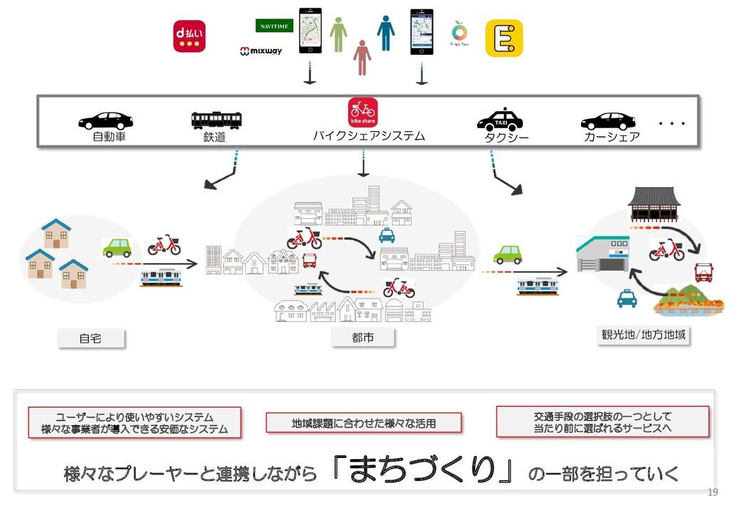 観光地/地方地域 バイクシェアシステム 都市 自宅 地域課題に合わせた様々な活用 ユーザーによ...
