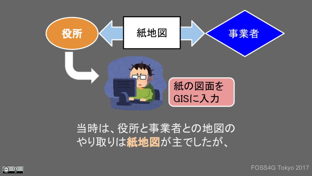 当時は、役所と事業者との地図の やり取りは紙地図が主でしたが、 FOSS4G Tokyo 20...