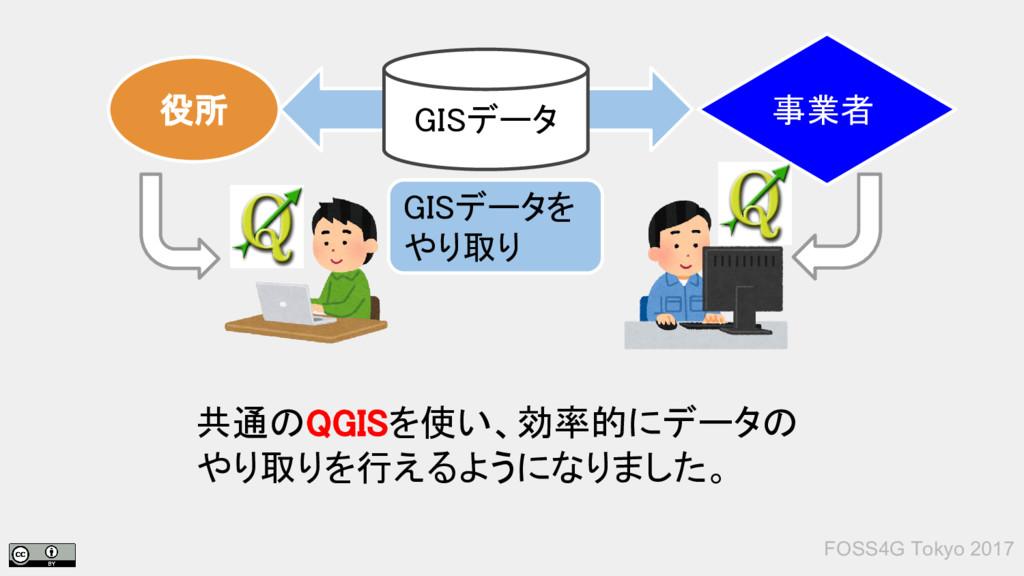 共通のQGISを使い、効率的にデータの やり取りを行えるようになりました。 FOSS4G To...