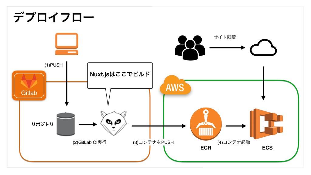 (1)PUSH (2)GitLab CI࣮ߦ Gitlab ECS ϦϙδτϦ σϓϩΠϑϩʔ...