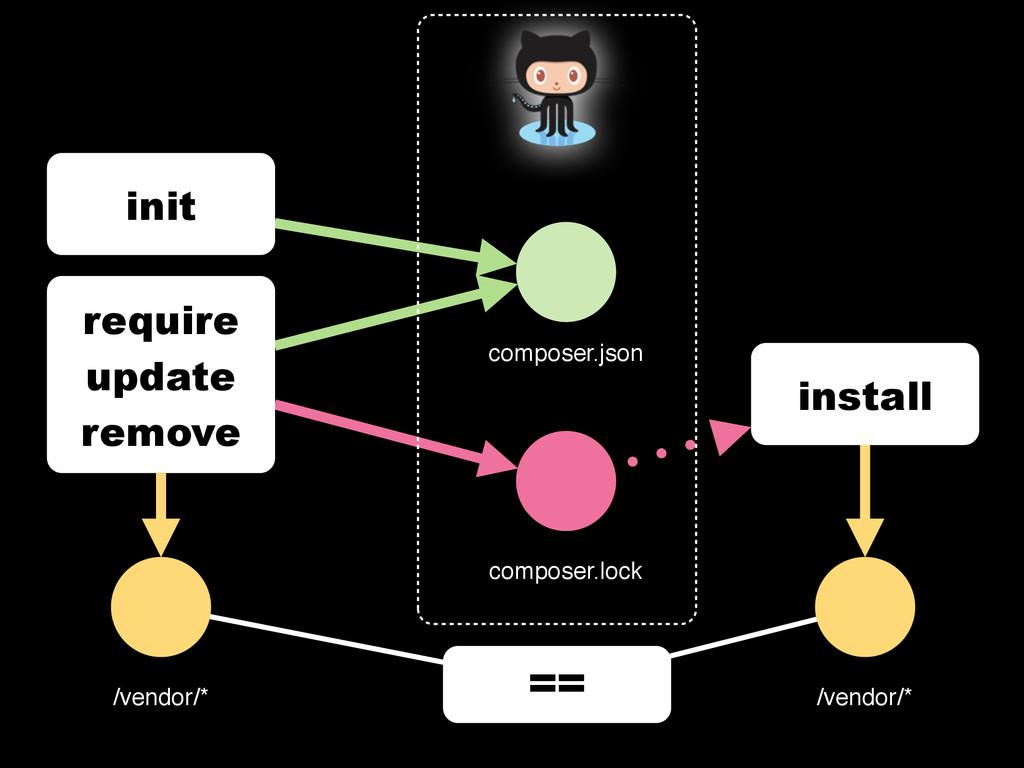 init composer.json require update remove /vendo...