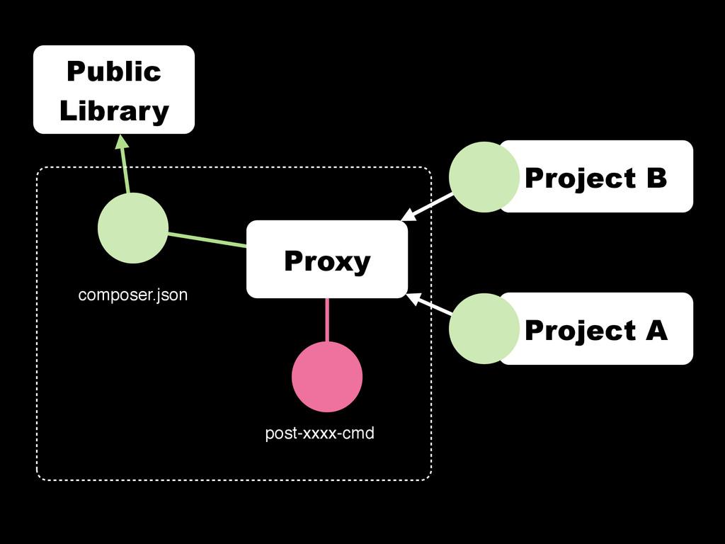 Public Library composer.json Proxy post-xxxx-cm...
