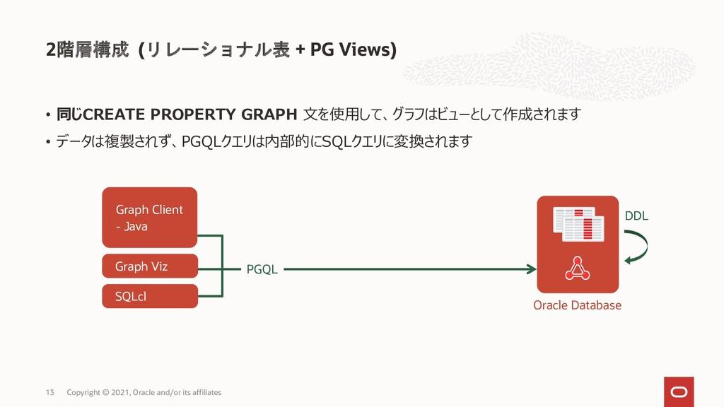 2階層構成 (リレーショナル表 + PG Views) Copyright © 2021, O...