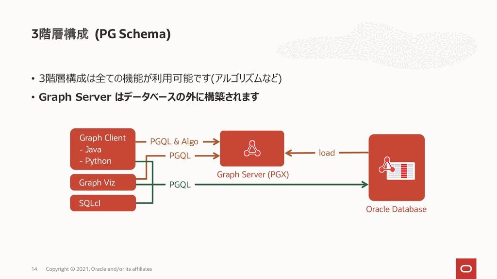 3階層構成 (PG Schema) Copyright © 2021, Oracle and/...