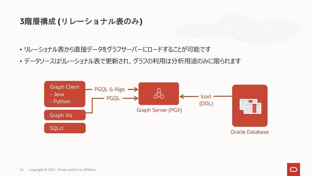 3階層構成 (リレーショナル表のみ) Copyright © 2021, Oracle and...