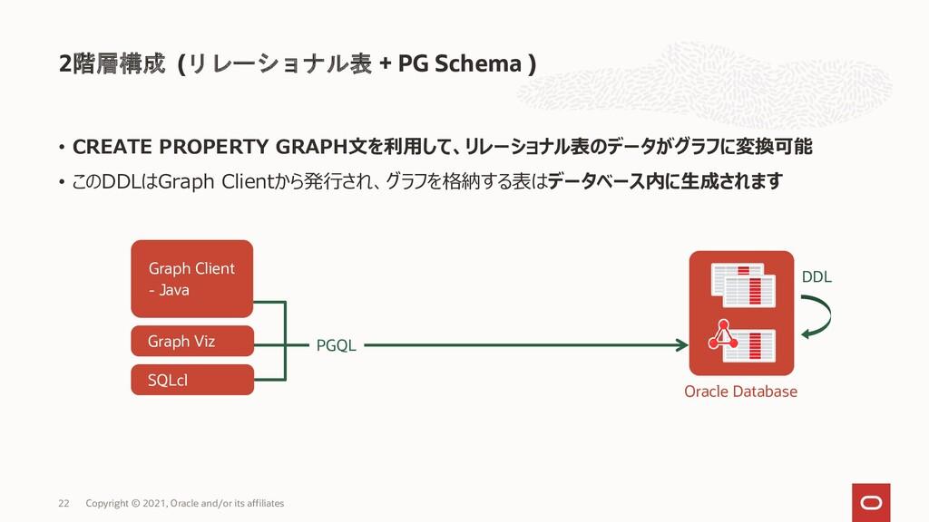 2階層構成 (リレーショナル表 + PG Schema ) Copyright © 2021,...
