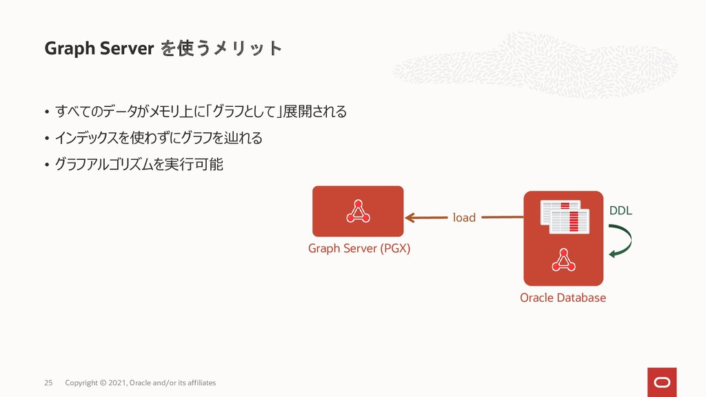 Graph Server を使うメリット Copyright © 2021, Oracle a...