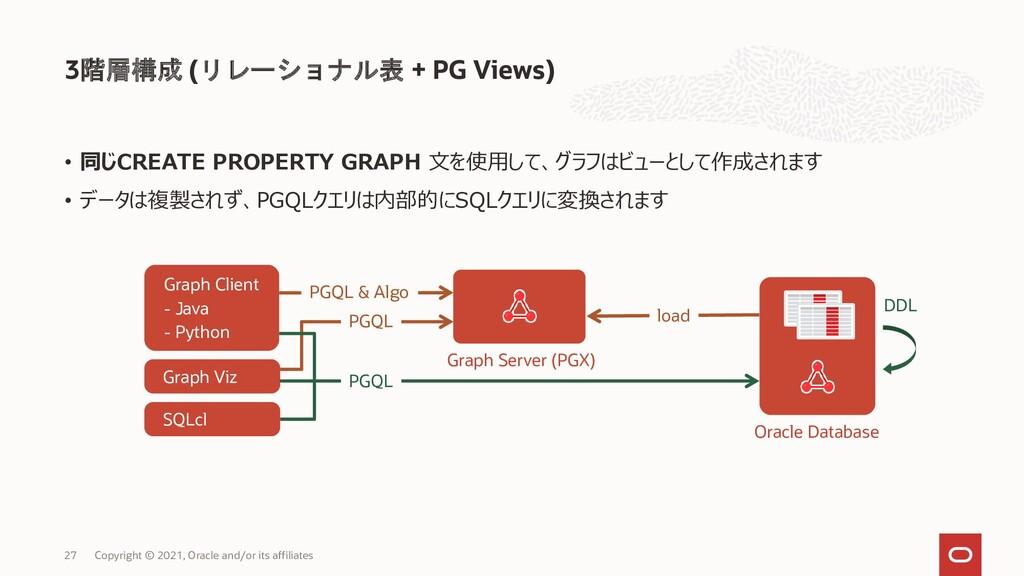 3階層構成 (リレーショナル表 + PG Views) Copyright © 2021, O...